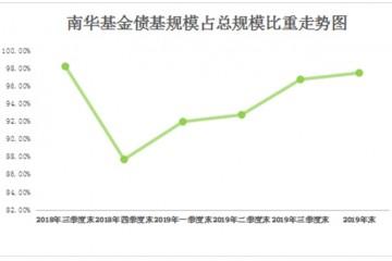 基金司理从业均匀缺乏2年南华基金债基收益倒数