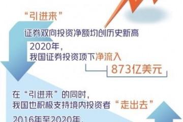 国家外汇局发报告中国证券双向投资净额均创历史新高