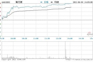 快讯半导体芯片午后继续走强瑞芯微等多股涨超10%