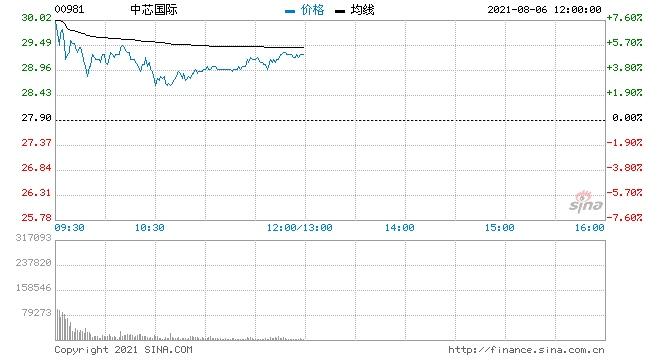 高盛中芯国际维持买入评级目标价升至37.6港元