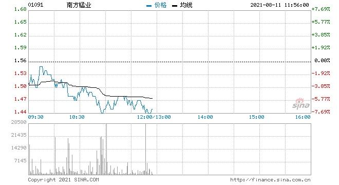 南方锰业跌超5%遭HHLRAdvisorsLtd减持3834万股