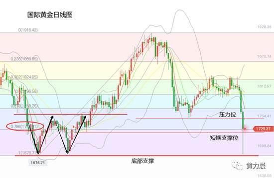 黄力晨市场观望通胀数据黄金价格横盘震荡