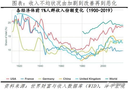 任泽平全球货币超发和资产价格暴涨掀起造富运动贫富差距加剧