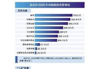 北京207家市级部门公开2020年度账本市级三公经费支出压减超五成